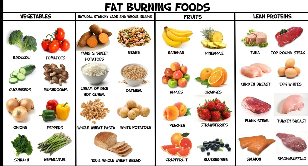 Weight Loss Foods those works